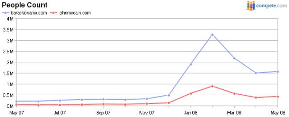 Barack Obama vs. John McCain Internet Traffic, Visitors, People Count
