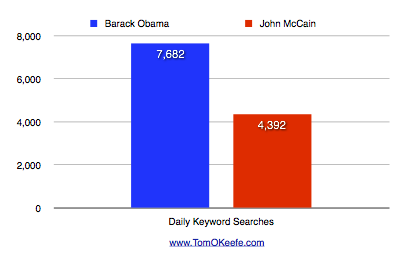 Daily Keyword Searches for Barack Obama & John McCain