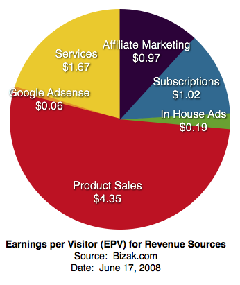 Earnings, Product Sales, Google Adsense, Subscriptions, Services, Consulting