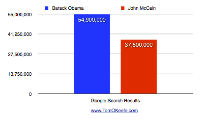 Google Results for Barack Obama & John McCain