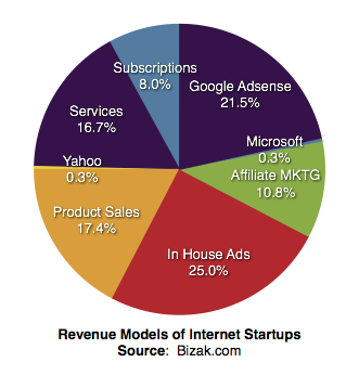 Revenue Models of Web Internet Startups
