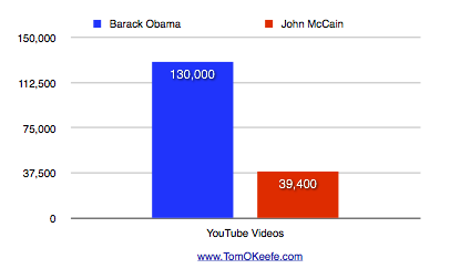 Barack Obama & John McCain YouTube Videos