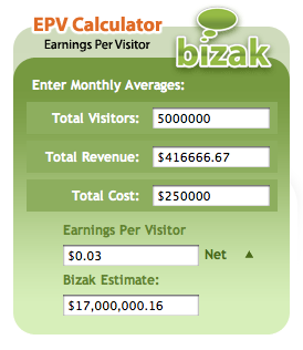 Hot or Not Earnings per Visitor (EPV)