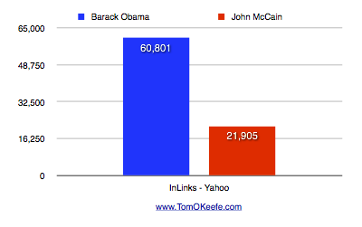 Inbound links to BarackObama.com and JohnMcCain.com