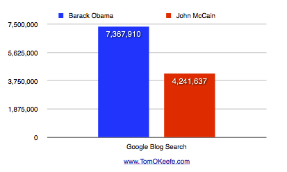 Blog Search - Barack Obama & John McCain