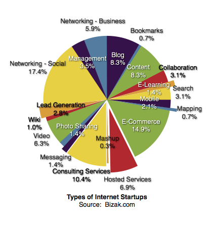 Types of Internet Startups & Websites