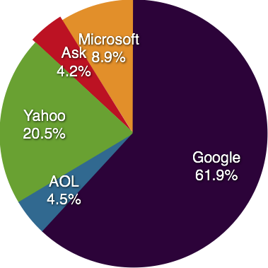 July 2008 Search Engine Market Share