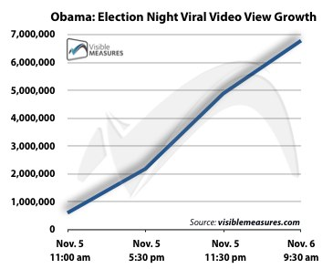 Obama Video Growth Chart